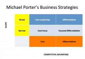 michael porter strategies